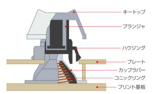 静電容量無接点式構造